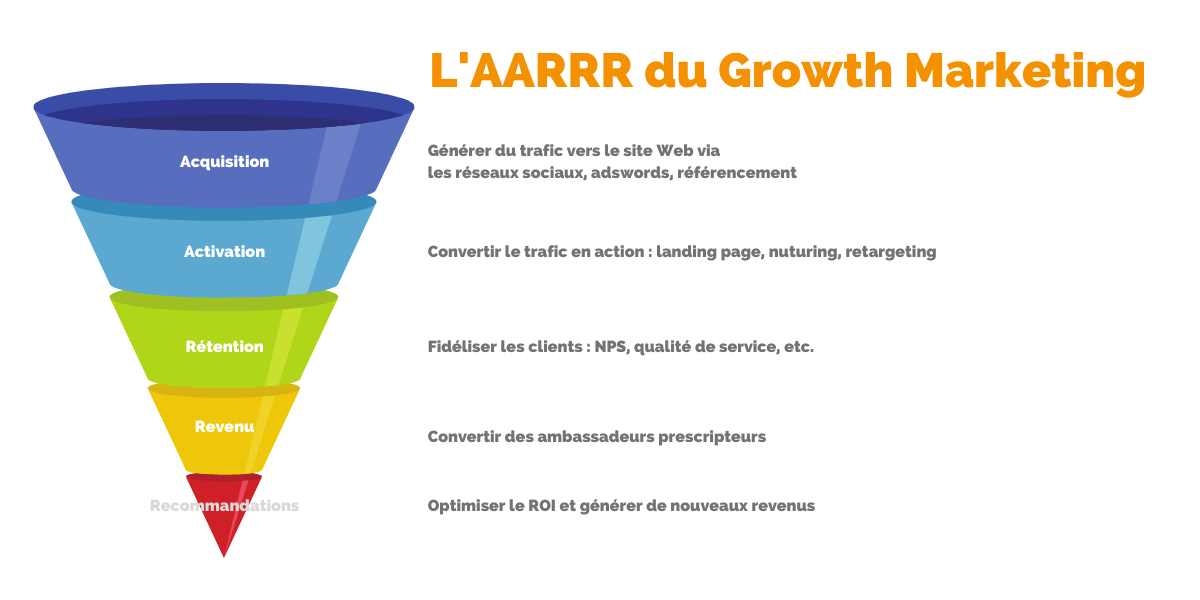 L'AARRR du Growth marketing
