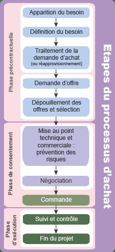étape du processus d'achat - schéma achat