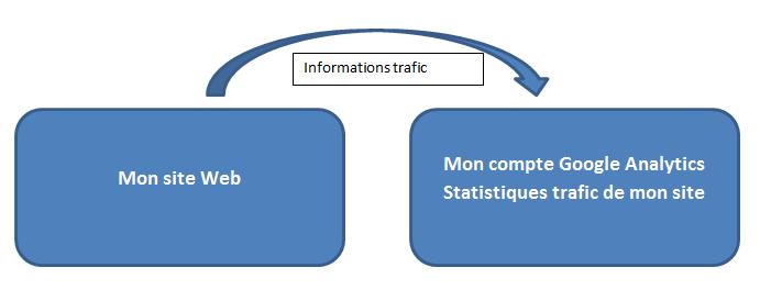 Relier Google Analytics avec son site