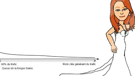C'est quoi la longue traine ?