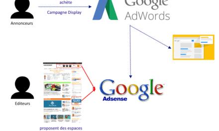 Les différents types d'annonces Adsense