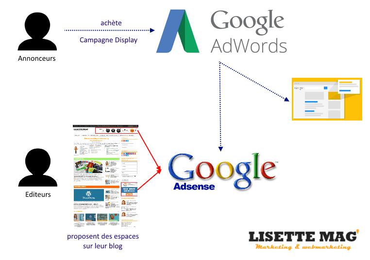 Principes de la régie publicitaire Google