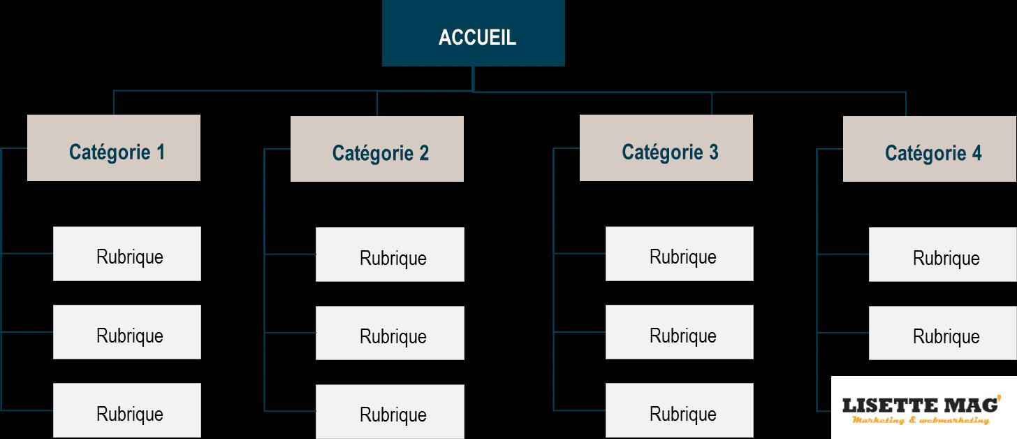 arborescence d'une site - structure du site et organisation de ses contenus