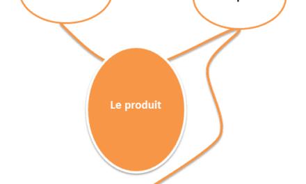 Diagramme Bête à cornes : analyse fonctionnelle d'un produit innovant