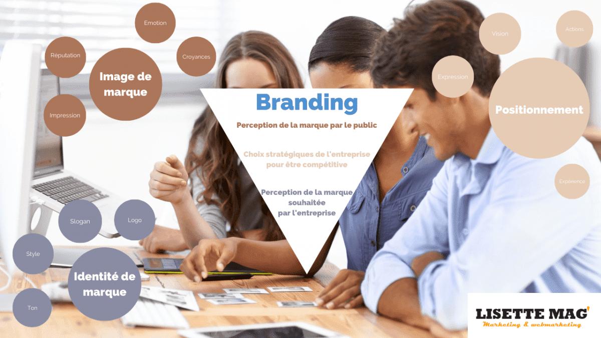 La marque et le marketing : branding