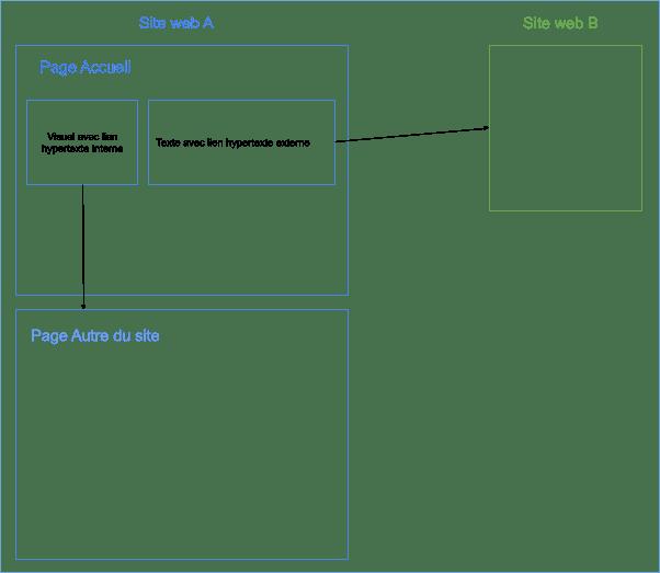 Schématisation de liens hypertextes internes et externes