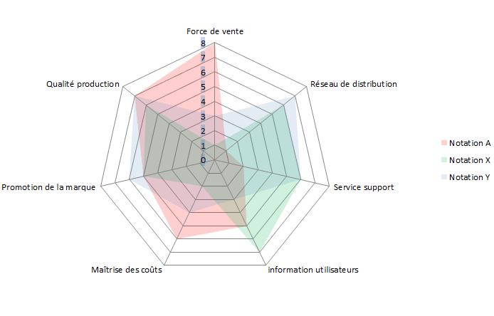 Comparaison qualité avec concurrence