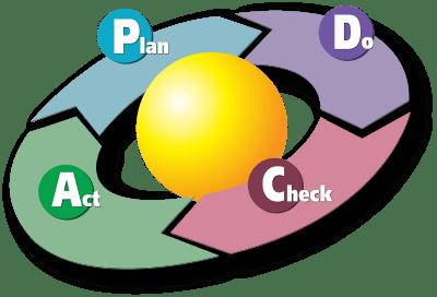 Cycle d'amélioration continue : le PDCA