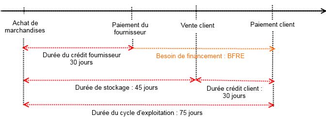 L'influence du cycle d'exploitation sur la trésorerie