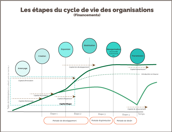 Cycle organisationnel - financements