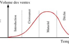 Le cycle de vie Produit pour envisager l'avenir