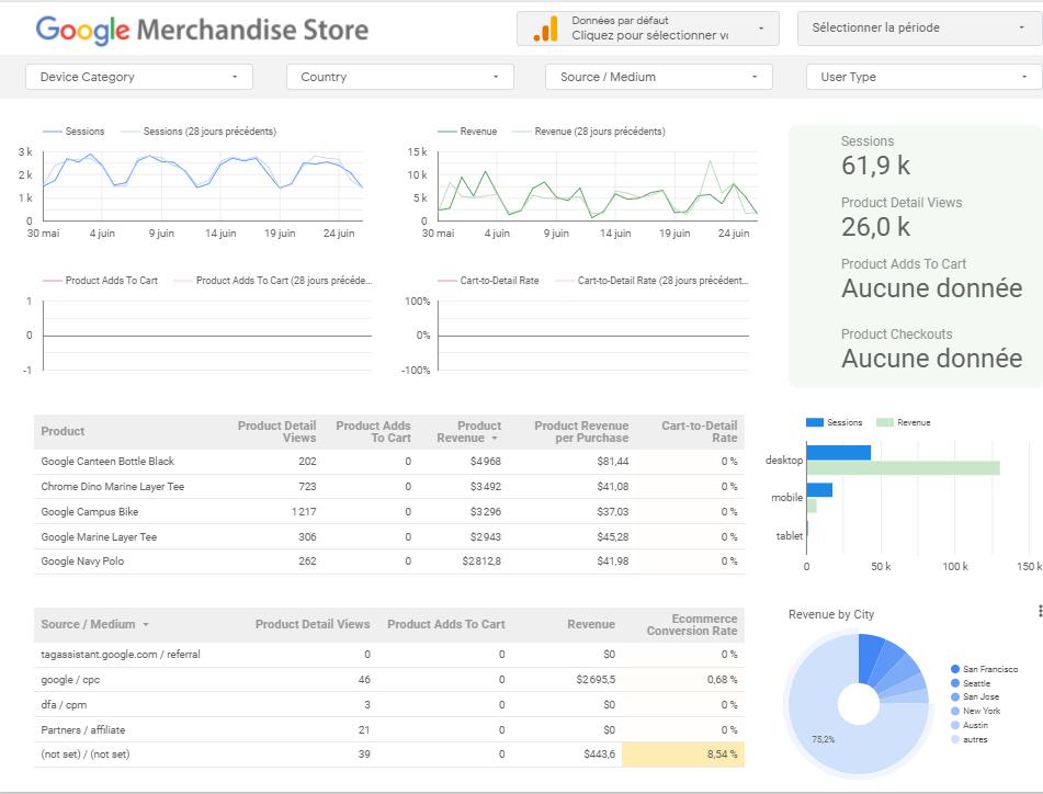 Data Studio - exemple rapport Boutique en ligne