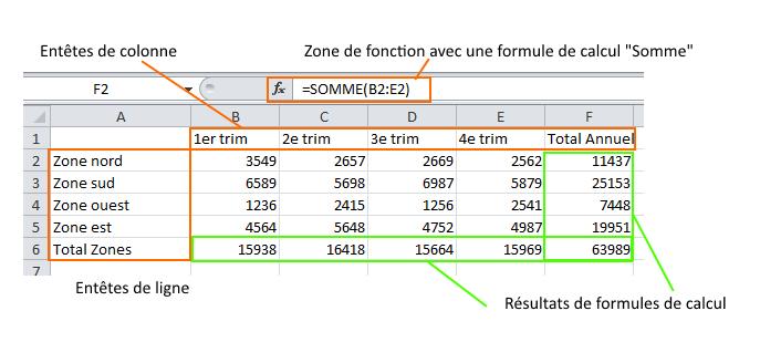 Excel - exploiter des données - concevoir un tableau de données sur Excel