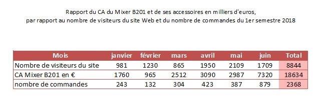 tableau Rapport du CA du Mixer B201 et de ses accessoires en milliers d'euros, par rapport au nombre de visiteurs du site Web et du nombre de commandes du 1er semestre 2018