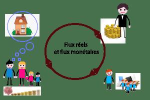 Agent économique : les flux réels et monétaires