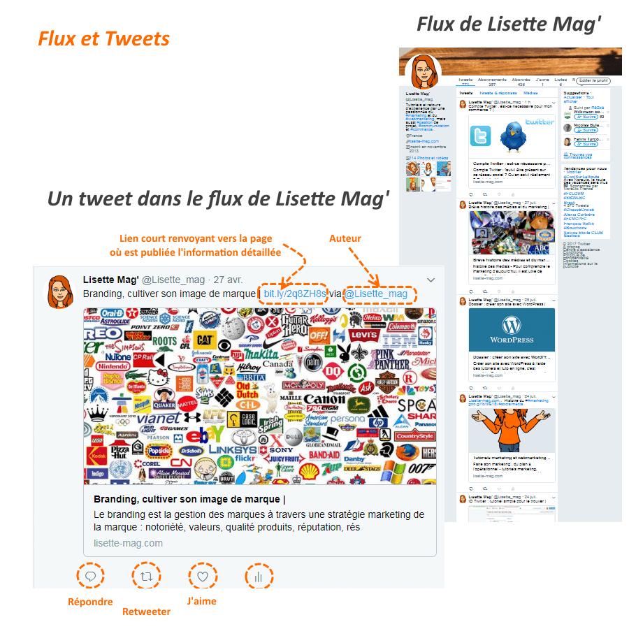 Qu'est-ce que Twitter ? Différencier flux de tweets et tweet