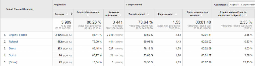 Rapport Google Analytics : referral, direct, organic ?