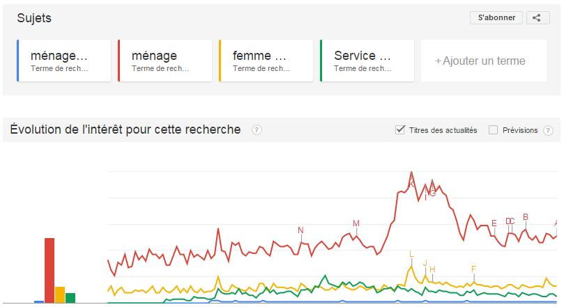 Google Trends Tendance de recherche Ménage