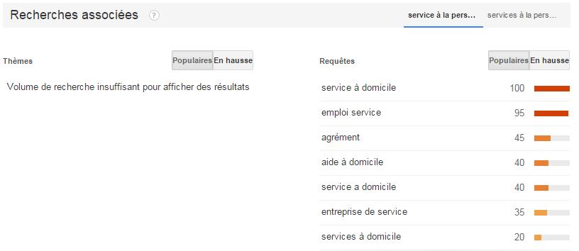 Google Trends - expressions associées