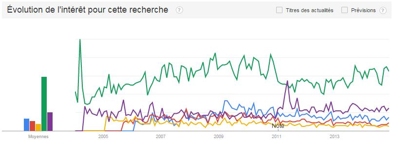 Google Trends - Recherche de tendances Puteaux services à la personne