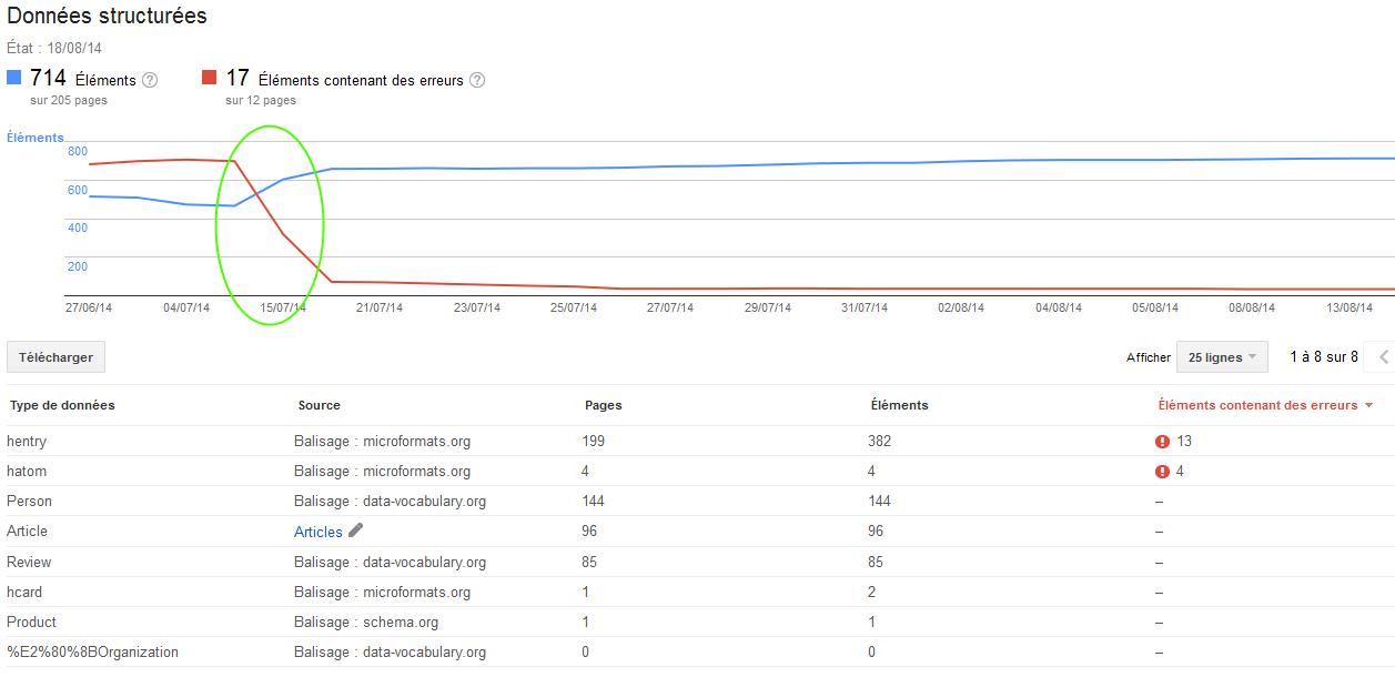 GWT - tableau de bord des données structurées