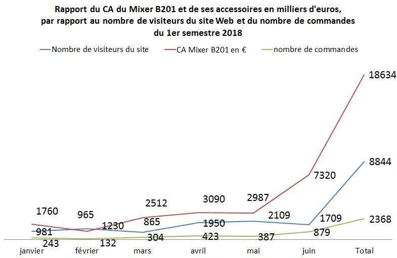 graphique courbe Rapport du CA du Mixer B201 et de ses accessoires en milliers d'euros,