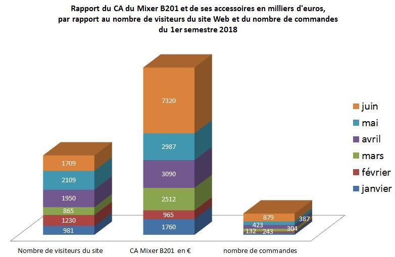 graphique histogramme cumulé Rapport du CA du Mixer B201 et de ses accessoires en milliers d'euros, par rapport au nombre de visiteurs du site Web et du nombre de commandes du 1er semestre 2018