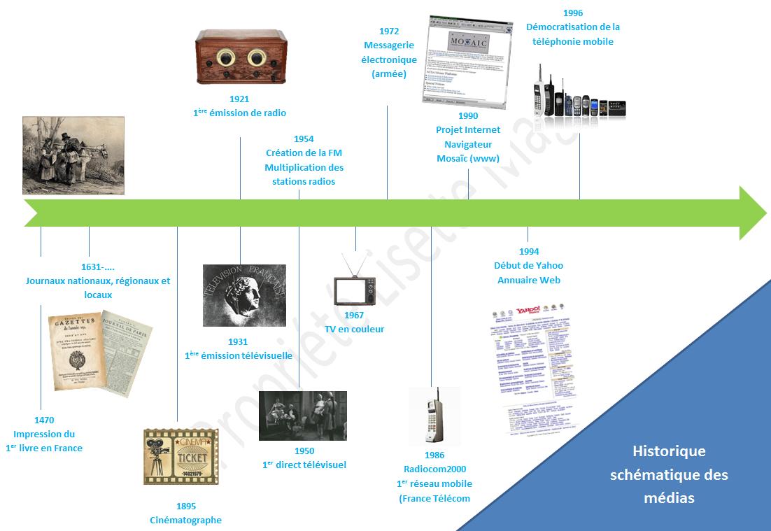 historique schématique des médias - reproduction interdite