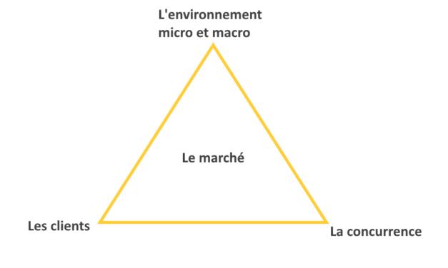 L'étude de marché : une démarche stratégique