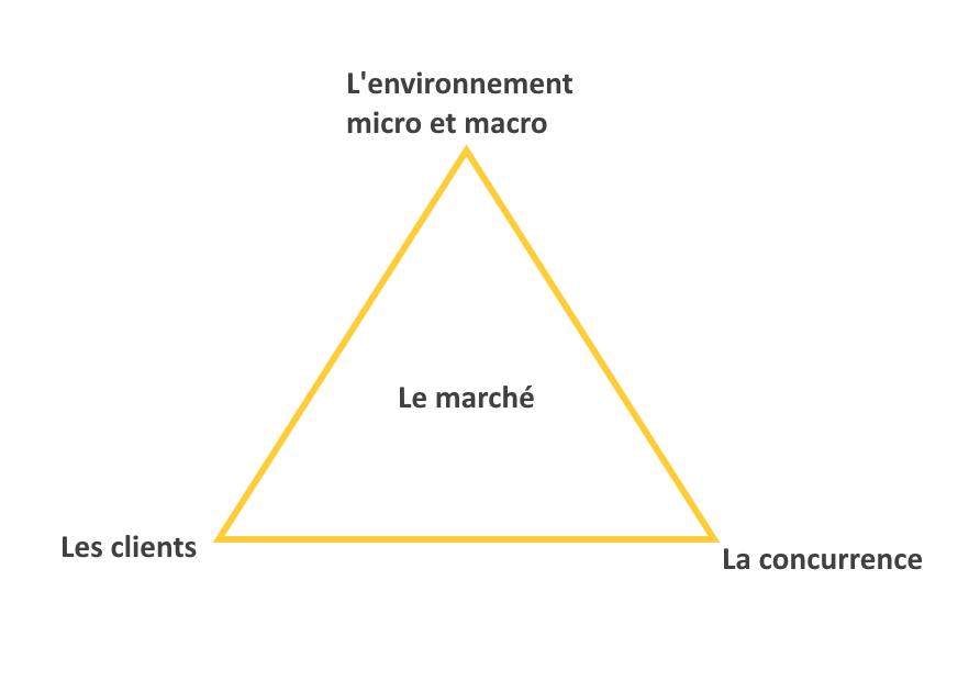 Les composantes du marché économique