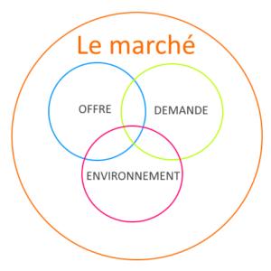Le marché en marketing- segmentation - part de marché