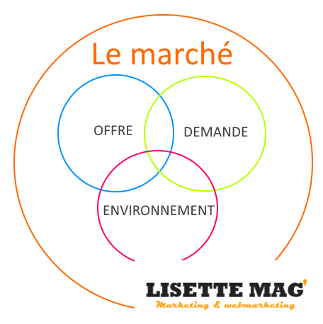 Comprendre la segmentation de marché