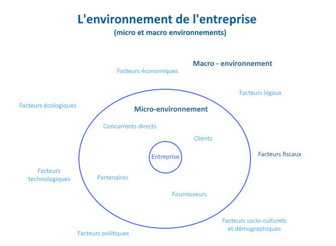 L'environnement de l'entreprise : macro-environnement et micro-environnement
