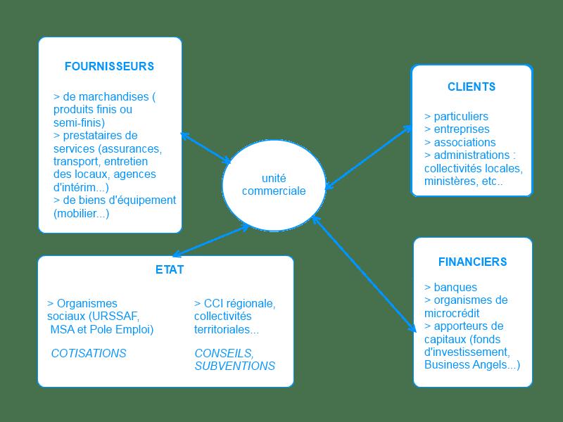 Les partenaires de l'unité commerciale