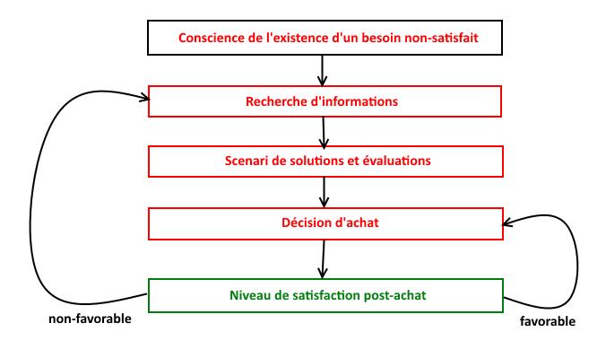 Comprendre le processus d'achat du consommateur pour mieux vendre
