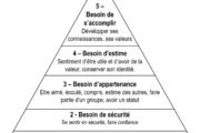 C'est quoi la pyramide de Maslow ?