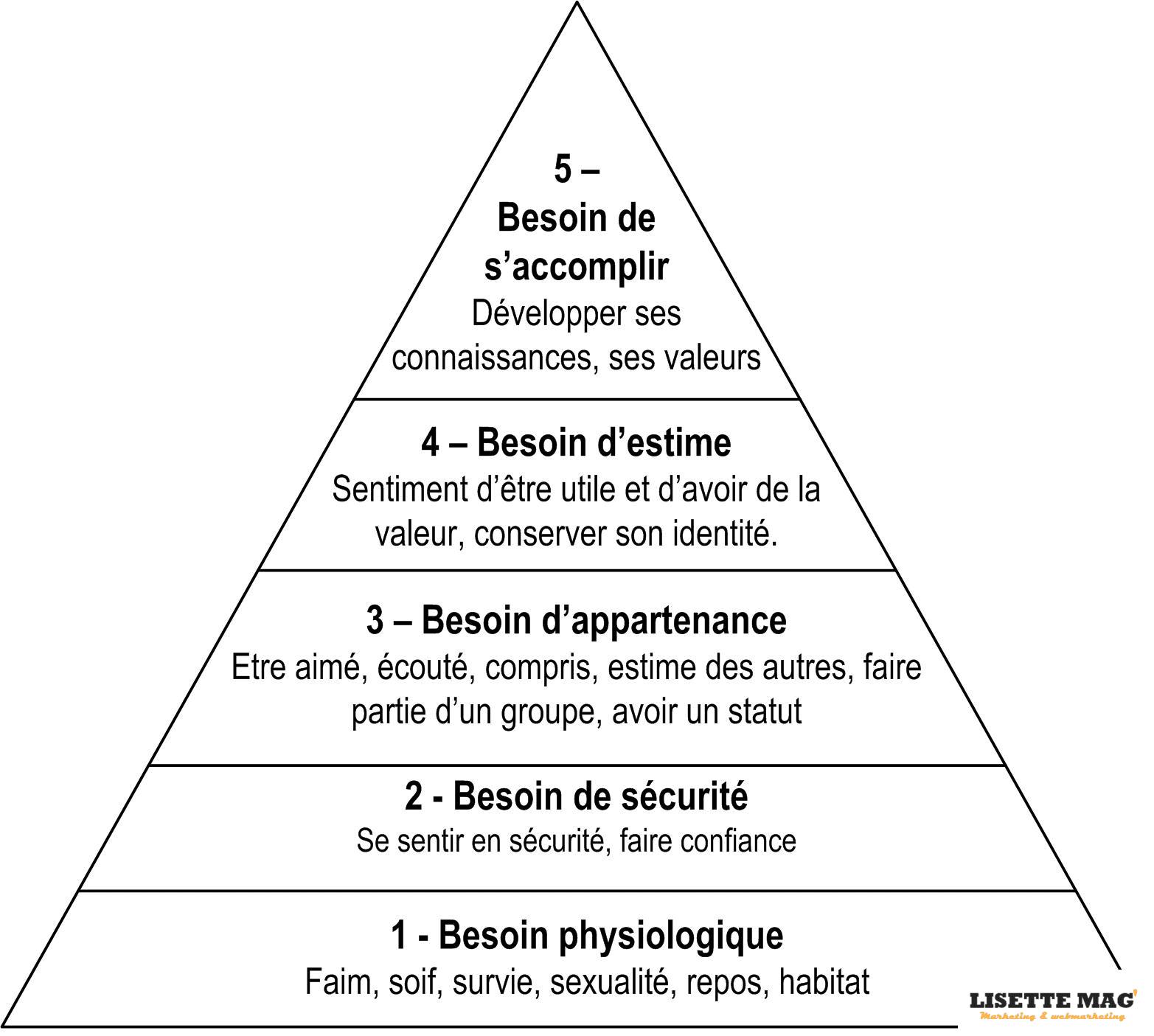 La Pyramide de Maslow - rapport entre besoins et motivations