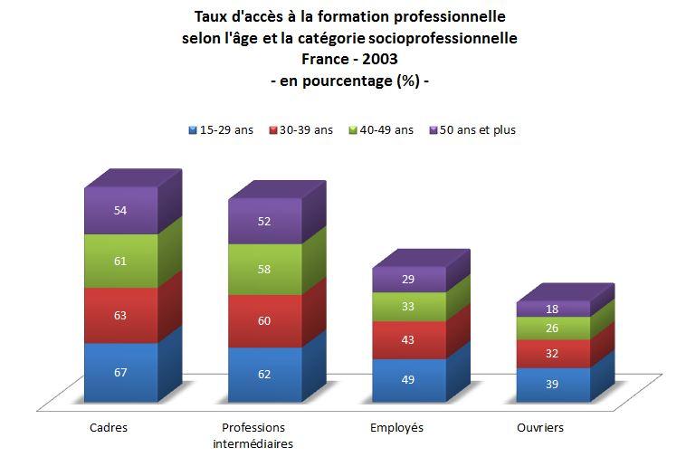 Lire un tableau - graphique histogrammes cumulés répartition taux accès formation selon age et CSP