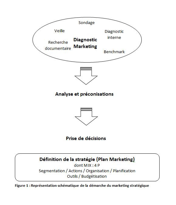 Introduction au Plan Marketing