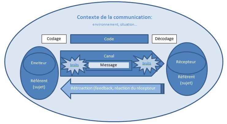 Schéma simplifié de la communication selon Shannon