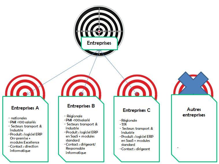 segmentation - Analyse des clients