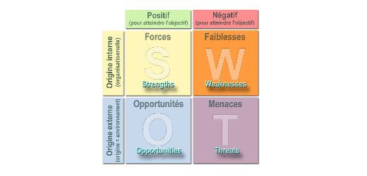 Le SWOT, l'analyse de vos forces et vos faiblesses