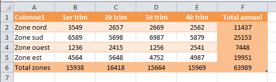 tableau exemple Excel
