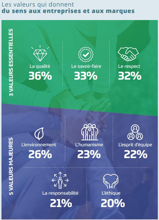 Les valeurs qui donnent du sens aux entreprises et aux marques - WellCom 2019